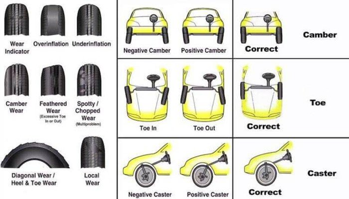 Vehicle Alignment Near Me >> Tire Alignment Near Me Local Listings Alignment Guide